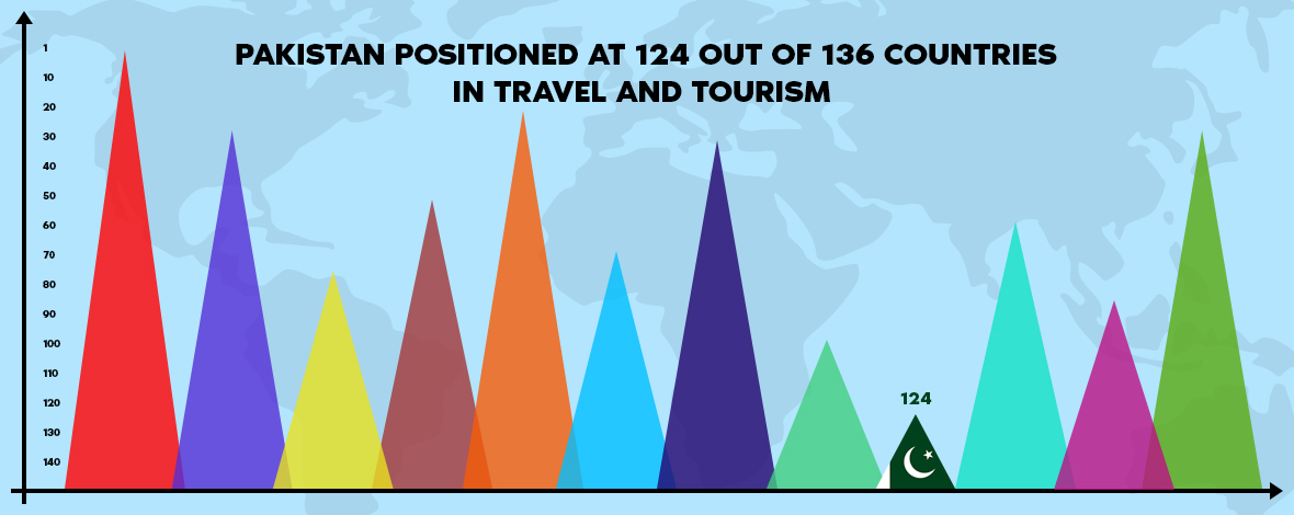 124 out of 136 countries