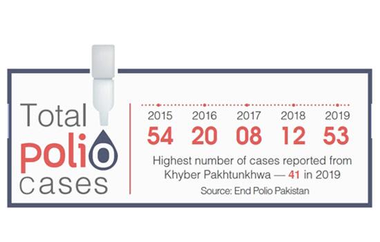 polio-cases-in-pakistan