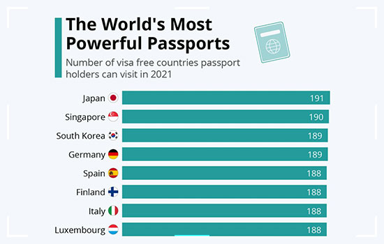 Japan: Most Powerful Passport In The World